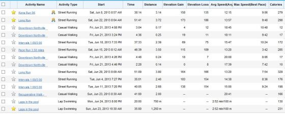 Garmin Activity list June 2013